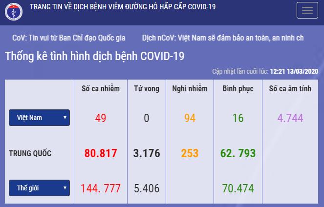 Bộ Y tế thông báo tổng số ca nhễm COVID 19 tại Việt Nam là 49.
