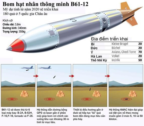 Ước tính Mỹ đang bố trí tại căn cứ không quân Incirlik trên đất Thổ Nhĩ Kỳ khoảng 150 đầu đạn cũng như bom hạt nhân loại B61-12 nhằm đề phòng tình huống xảy ra chiến tranh diện rộng.