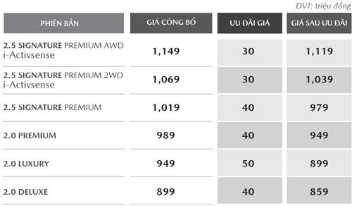 Mức giảm giá của Mazda CX-5 2019 trong tháng 3.