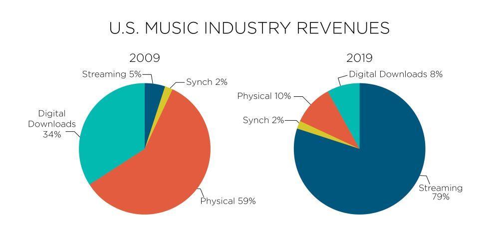 Tỷ trọng ngành công nghiệp âm nhạc của Mỹ trong giai đoạn 2009 và 2019.