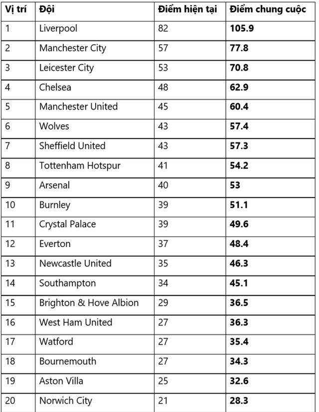 Áp dụng công thức của FIFA, bảng xếp hạng chung cuộc Ngoại hạng Anh sẽ như thế nào? - Ảnh 2.
