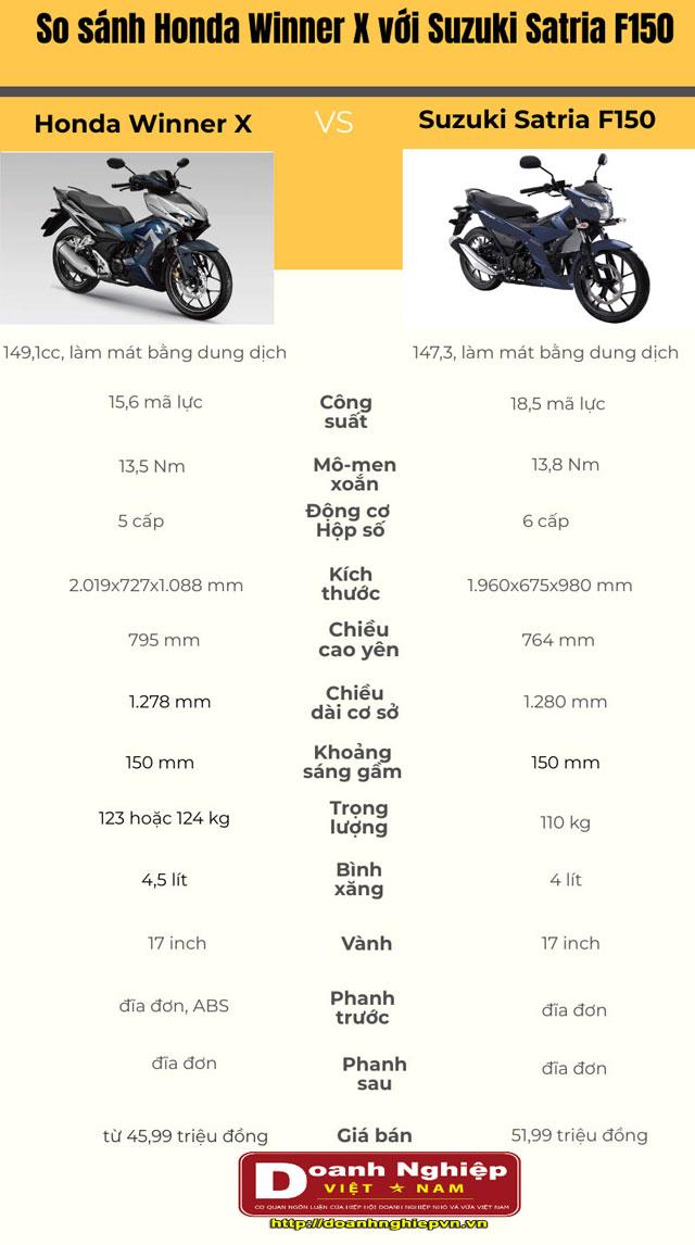 Thông số kỹ thuật của Honda Winner X và Suzuki Satria F150.