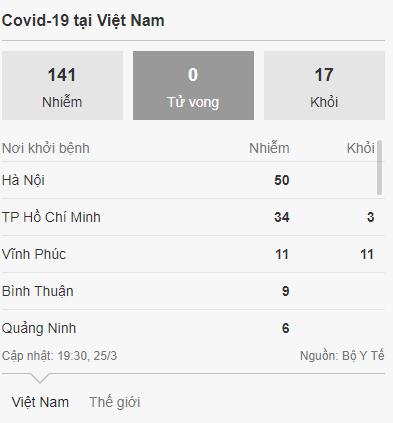 Ngày 25/3, Việt Nam có 141 trường hợp dương tính với Covid-19.