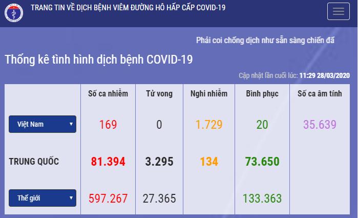Tính đến 28/3/2020, Việt Nam có 169 trường hợp nhiễm Covid-19.