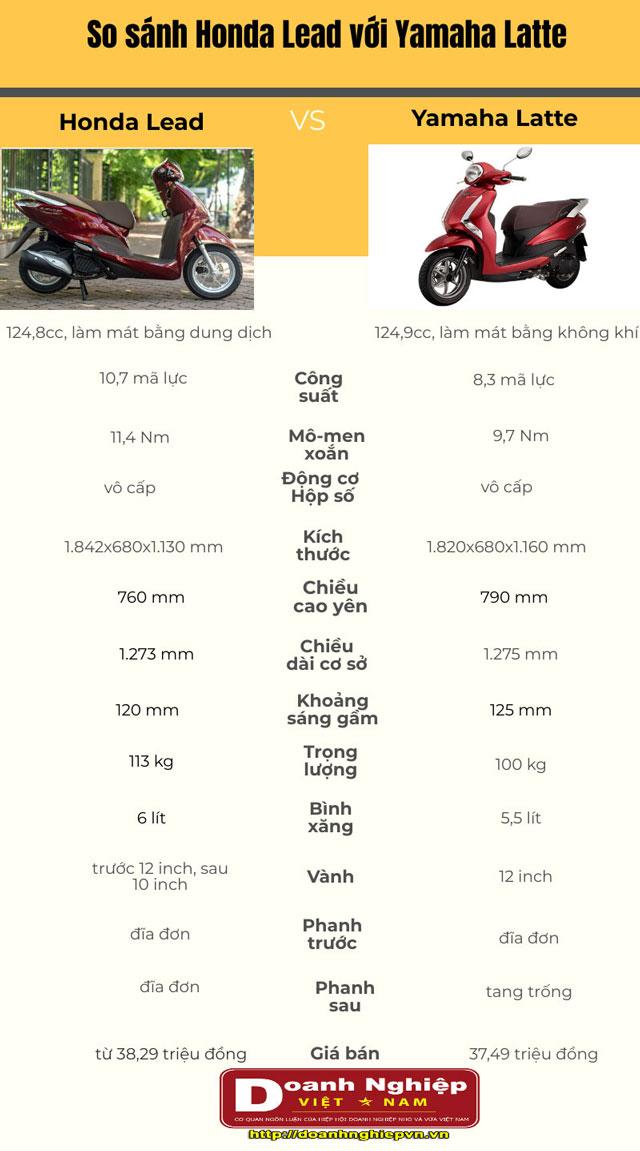 Thông số kỹ thuật của Honda Lead và Yamaha Latte.