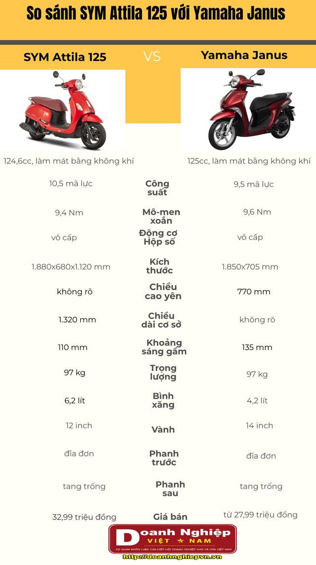 Thông số kỹ thuật của SYM Attila 125 và Yamaha Janus.
