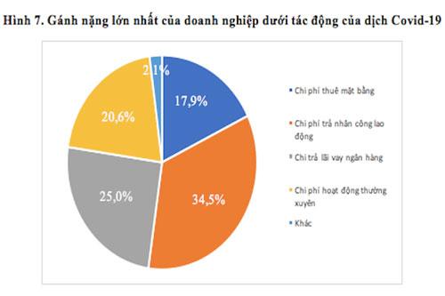 Kết quả khảo sát của Trường Đại học Kinh tế Quốc dân