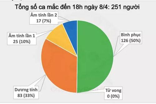 Việt Nam không ghi nhận ca nhiễm COVID-19 mới trong chiều 8/4