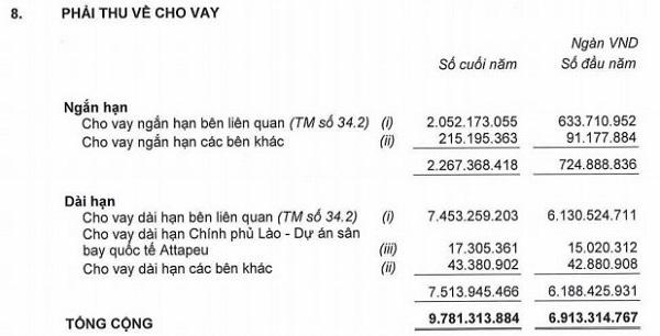 Chi tiết khoản phải thu về cho vay của HAGL (Nguồn: Báo cáo tài chính kiểm toán năm 2019)