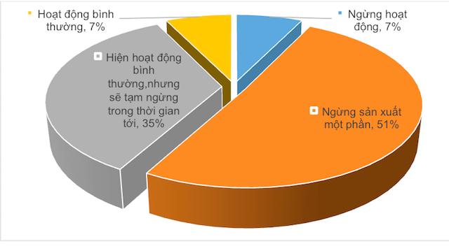 Khảo sát tình hình sản xuất kinh doanh của 124 doanh nghiệp ngành gỗ