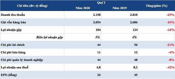 Kết quả kinh doanh quý I của Tisco (Nguồn: Báo cáo tài chính quý I, HK tổng hợp)