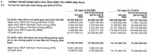 Nguồn: Báo cáo tài chính quý I của HSC