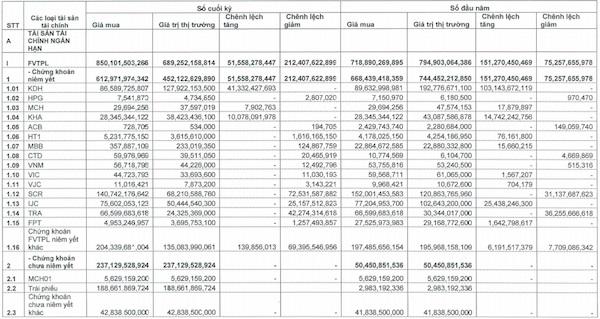 Nguồn: Báo cáo tài chính riêng quý I của SSI