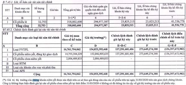 Nguồn: Báo cáo tài chính riêng quý I