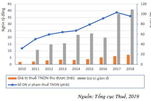 Tình hình vi phạm thuế TNDN giai đoạn 2010-2018