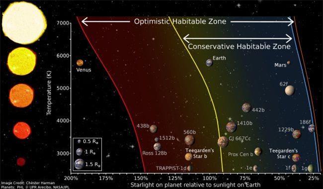 Phát hiện hai hành tinh giống Trái Đất - 2