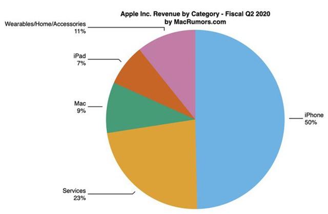 iPhone bết bát, mảng dịch vụ giải cứu Apple mùa COVID-19 - Ảnh 3.