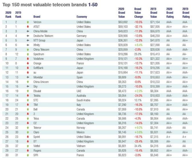 Viettel xếp thứ 28 trên BXH 150 nhà mạng viễn thông có giá trị lớn nhất thế giới 2020.