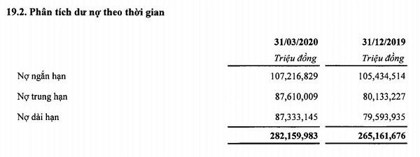 Dư nợ theo thời gian tăng dần. (Nguồn: BCTC hợp nhất quý I/2020).