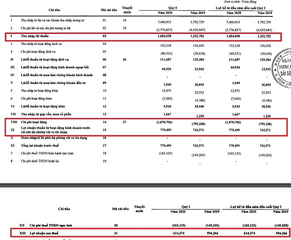 Kết quả kinh doanh hợp nhất quý I/2020 tại SHB.(Nguồn: BCTC hợp nhất quý I/2020).