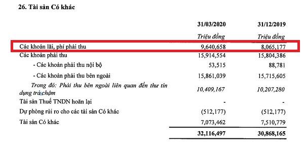 Các khoản lãi và phí phải thu quý I/2020 tại SHB.(Nguồn: BCTC hợp nhất quý I/2020).