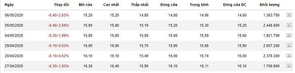 Giá cổ phiếu SHB liên tục giảm. Nguồn: stockbiz.vn.
