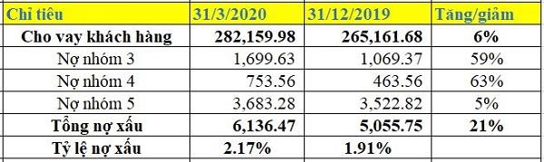 Nguồn: BCTC hợp nhất quý I/2020.