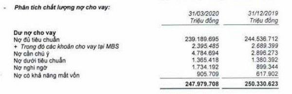 Nguồn BCTC hợp nhất quý 1/2020 tại MBBank.