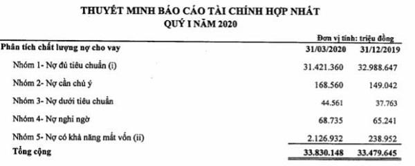 Nguồn BCTC hợp nhất quý 1/2020 tại KienLongBank.