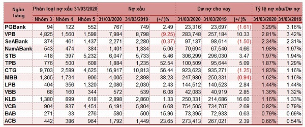 Phân loại chất lượng nợ vay của một số ngân hàng tính đến 31/03/2020. Đvt: Tỷ đồng. Nguồn: Vietstock