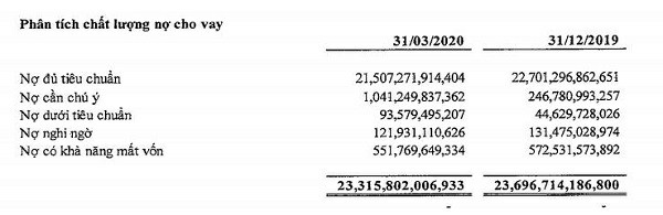 Nguồn BCTC hợp nhất quý 1/2020 tại PGBank.