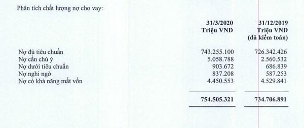 Nguồn BCTC hợp nhất quý 1/2020 tại VCB.