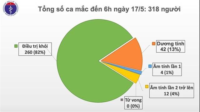 31 ngày Việt Nam không có ca mắc mới COVID-19 trong cộng đồng - Ảnh 2.