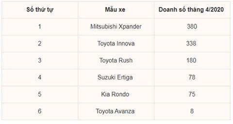 Top 6 các mẫu xe MPV bán chạy tháng 4/2020