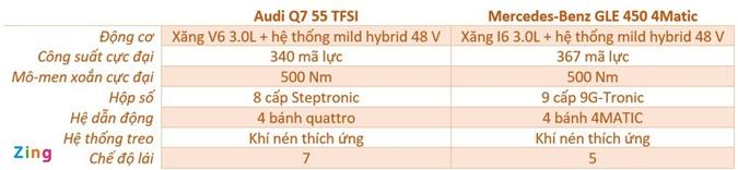 Audi Q7 và Mercedes-Benz GLE - chọn SUV sang nào với hơn 4 tỷ đồng? ảnh 13