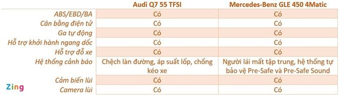 Audi Q7 và Mercedes-Benz GLE - chọn SUV sang nào với hơn 4 tỷ đồng? ảnh 14