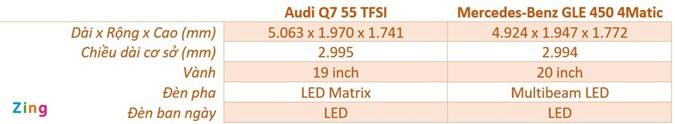 Audi Q7 và Mercedes-Benz GLE - chọn SUV sang nào với hơn 4 tỷ đồng? ảnh 05