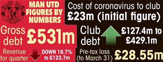Những con số nợ nần và giảm doanh thu của MU mới công bố