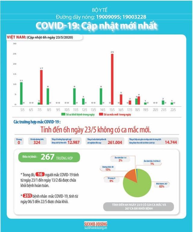 Sáng 23/5: Việt Nam 37 ngày không có ca nhiễm COVID-19 trong cộng đồng - Ảnh 1.