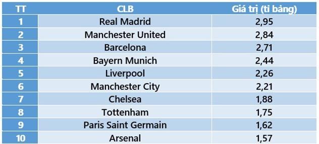 Liverpool trở thành CLB có giá trị thứ 2 ở nước Anh - Ảnh 2.