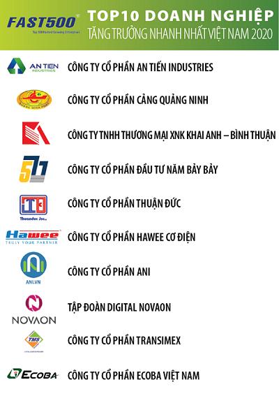 Vietnam Report công bố 500 doanh nghiệp tăng trưởng nhanh nhất Việt Nam