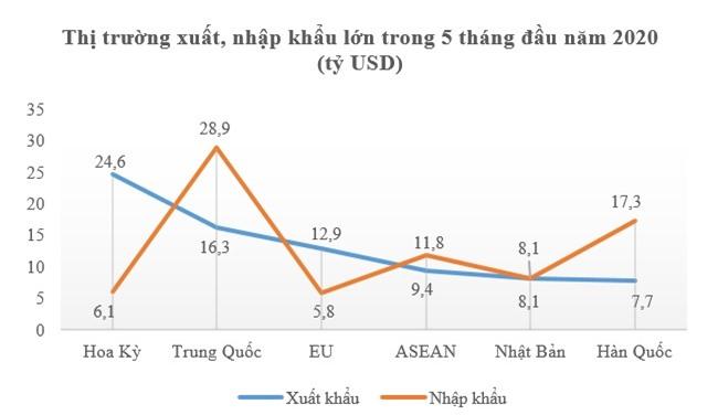 Xuất khẩu bắt đầu 'ngấm đòn' Covid-19 khi giảm 1,7% 2