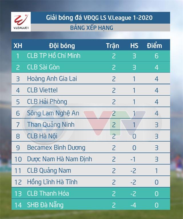 Lịch thi đấu vòng 3 LS V.League 1-2020: CLB Hải Phòng - CLB TP HCM, Than Quảng Ninh - HL Hà Tĩnh - Ảnh 2.