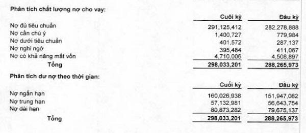 Nợ xấu ở nhóm có khả năng mất vốn chiếm tới 85,5% tổng số dư nợ xấu tại Sacombank. Nguồn: BCTC riêng lẻ quý 1/2020.