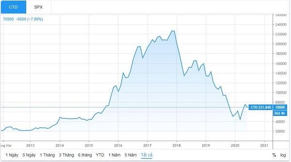 Diễn biến giá cổ phiếu CTD từ lúc niêm yết tới nay (Nguồn: TradingView)