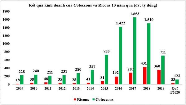 Nguồn: HK tổng hợp từ báo cáo tài chính