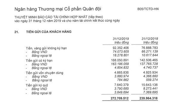 Nguồn: BCTC hợp nhất đã kiểm toán năm 2019 tại MBBank.
