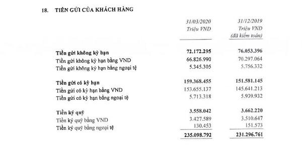 Nguồn: BCTC hợp nhất quý 1/2020 tại Techcombank.