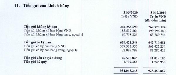 Nguồn: BCTC hợp nhất quý 1/2020 tại Vietcombank.