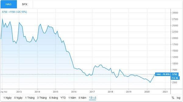 Diễn biến giá cổ phiếu HAG từ lúc lên sàn đến nay (Nguồn: TradingView)